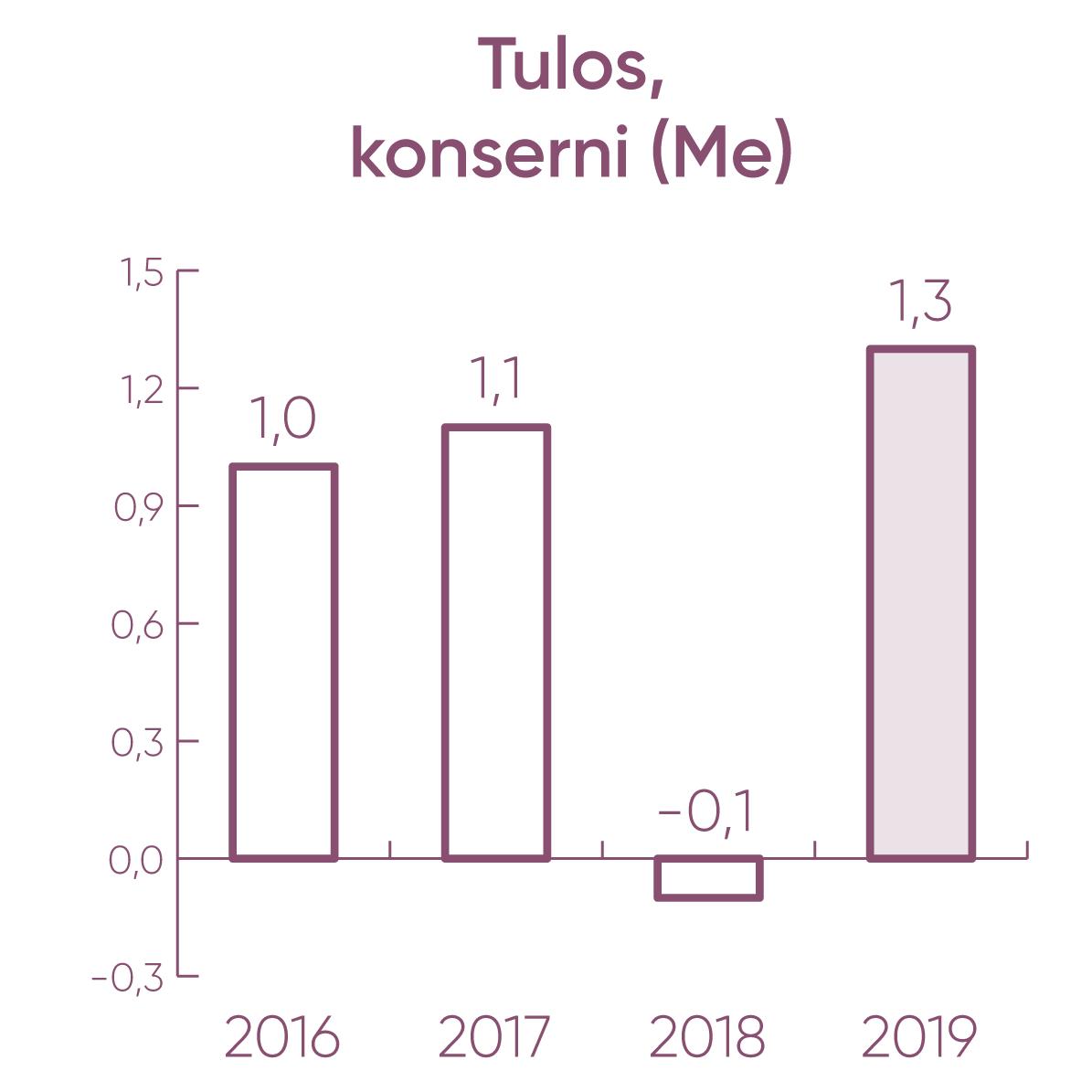 Tulos JYY-konserni (Me): 2016: 1,0 2017: 1,1 2018: -0,1 2019: 1,3