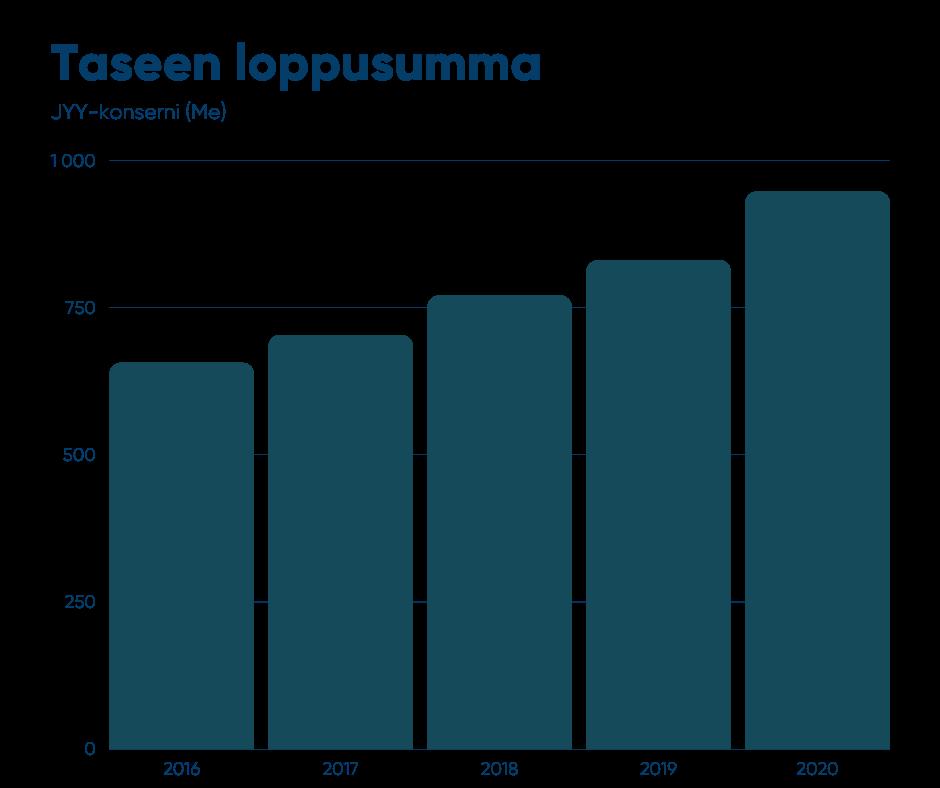 JYY-konsernin taseen loppusumma (milj. €) 2016 - 2020: 2016 65,6 Me, 2017 70,3 Me, 2018 77,0 Me, 2019 83,0 Me, 2020 94,7 Me