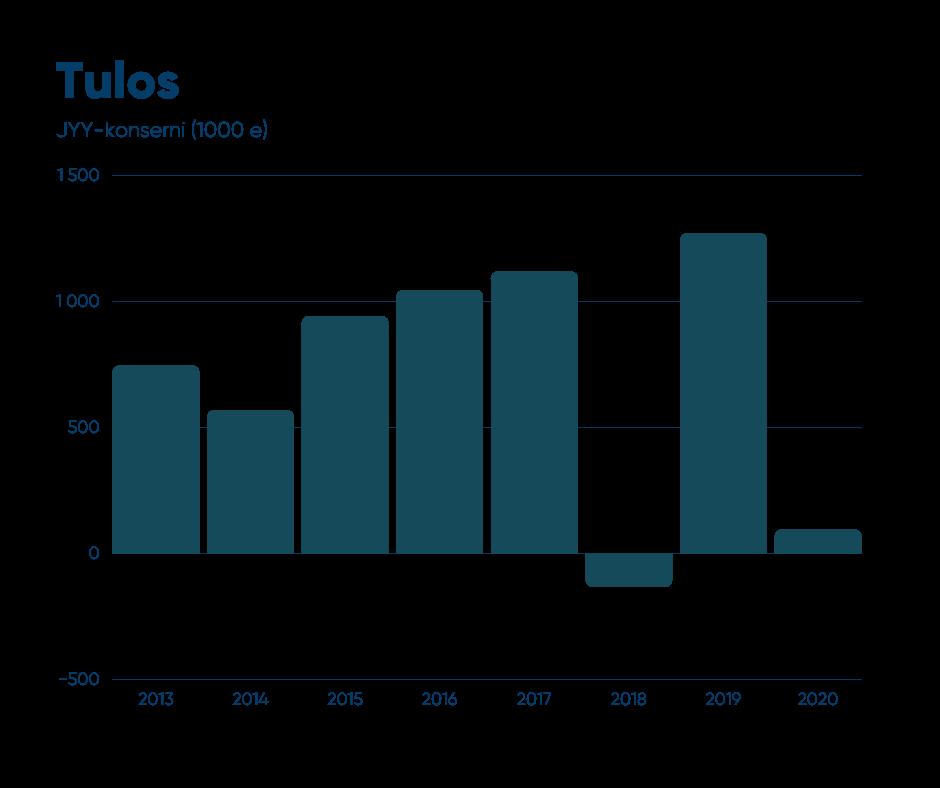 JYY-konsernin tulos (1 000 €) vv. 2013 - 2020  2013: 745 000 €, 2014: 568 000 €, 2015: 941 000 €, 2016: 1 045 000 €, 2017: 1 118 000 €, 2018: -131 000 €, 2019: 1 270 000 €, 2020: 94 000 €